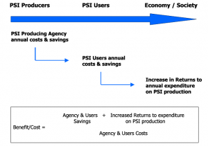 psi-analytical framework