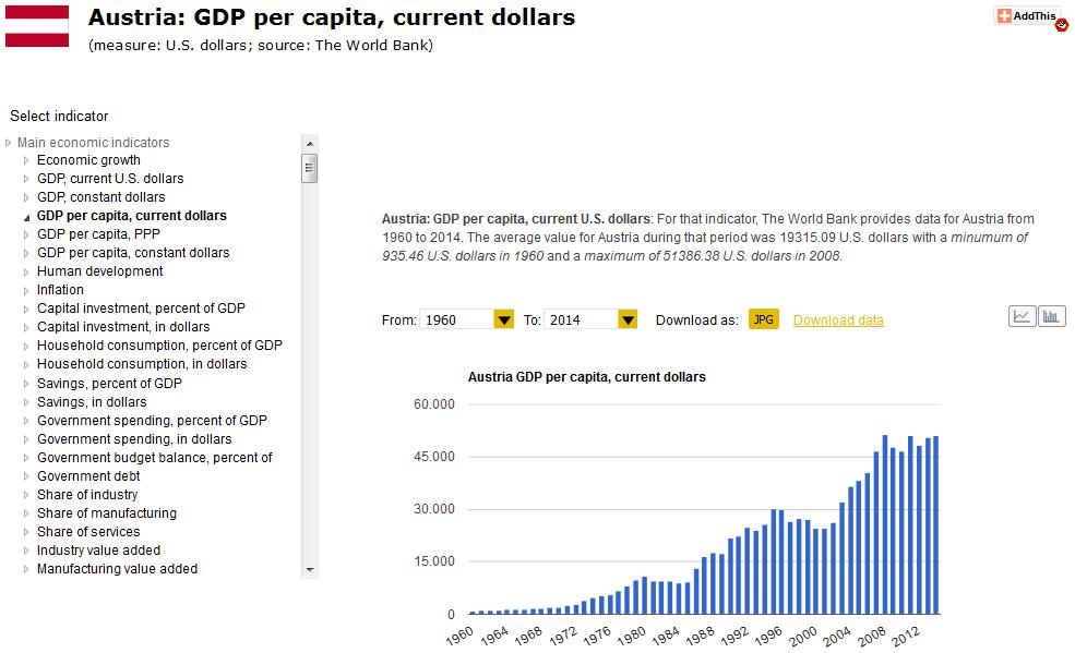 global-economy-austria GDP USD